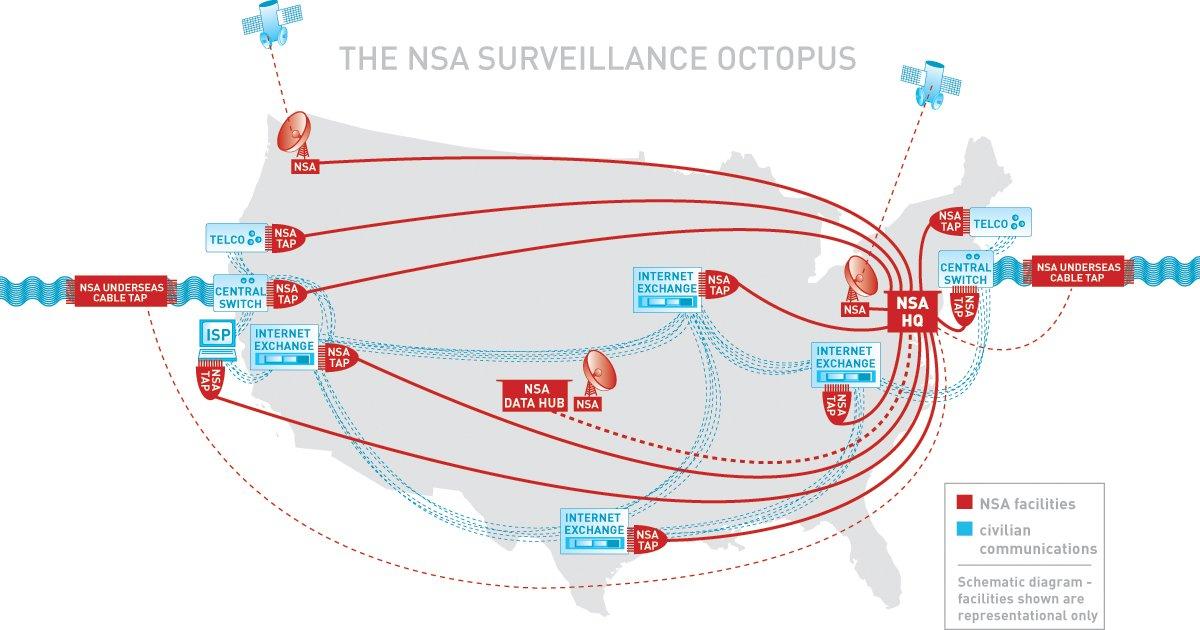 NSA Octopus